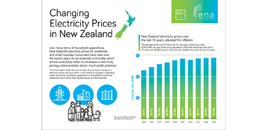 Fact sheet - Changes in electricity pricing image